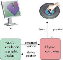 Haptic Interaction