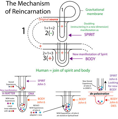 mechanism_of_reincarnation